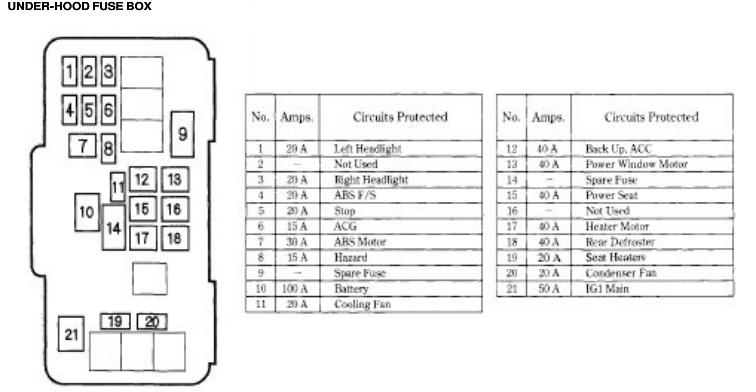 honda accord: fuse box diagram  senzeal-auto